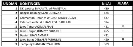 Kajurnas-Asad-2013-Hasil-Final-TGR-Tunggal