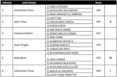 Kejurnas-Asad-2013-Hasil-Final-TGR-Regu-